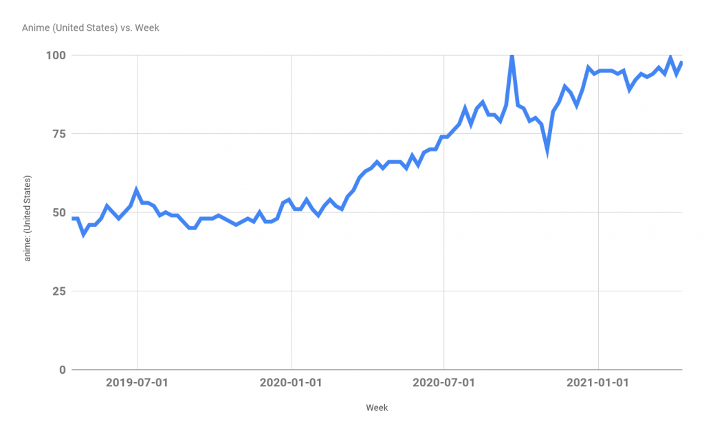 Increased Searches for Anime